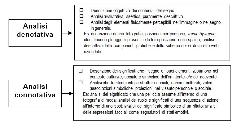 analisi-denotativa-connotativa